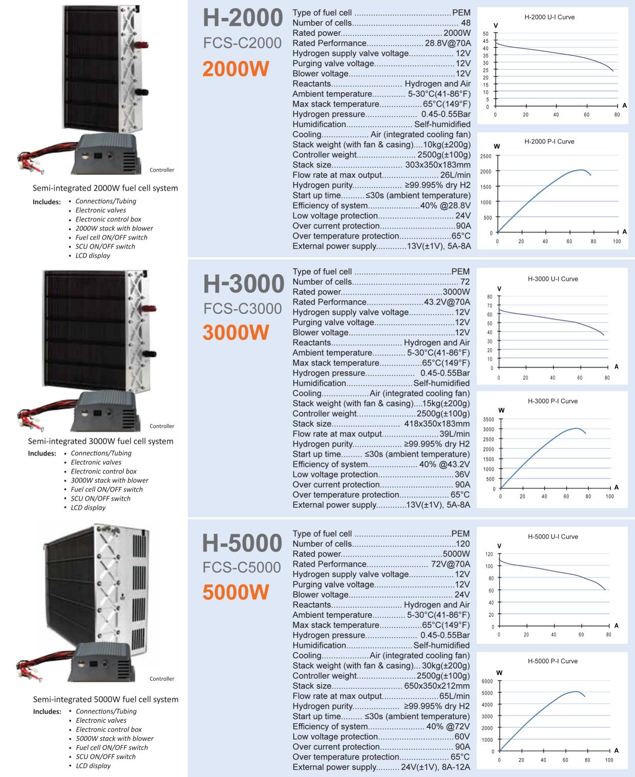 H2000-H5000