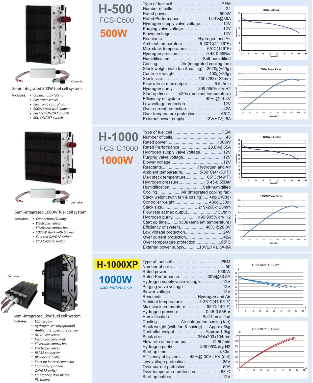 H500-H1000XP